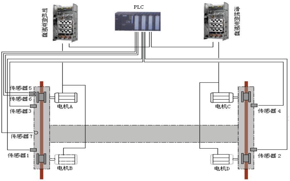 车轮直径不同       电机转速不一致       道轨安装精度不够     车轮安装精度不够      制动器不同步       天车整体刚性差       轨道上的油污产生打滑 过去的解决办法及效果 选择直径相同的车轮(制造有公差、磨损有轻重) 选择转速相同的电机(电压有波动、负载有大小) 提高轨道精度(难度高、代价大) 车轮踏面适当加宽(位移过大会造成滑线接触不良) 加水平导向轮(水平力传递给道轨压板、端梁) 加强同步(设计前提难于保证运行效果差) 强制同步原理及其存在问题  强制同步方案存
